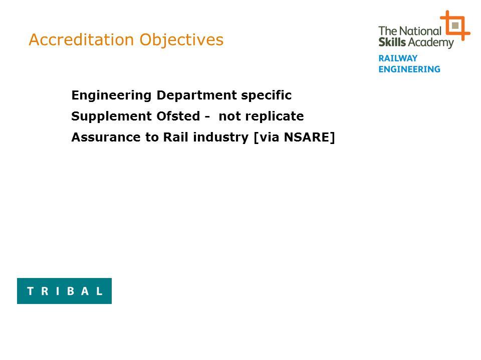 Accreditation Objectives