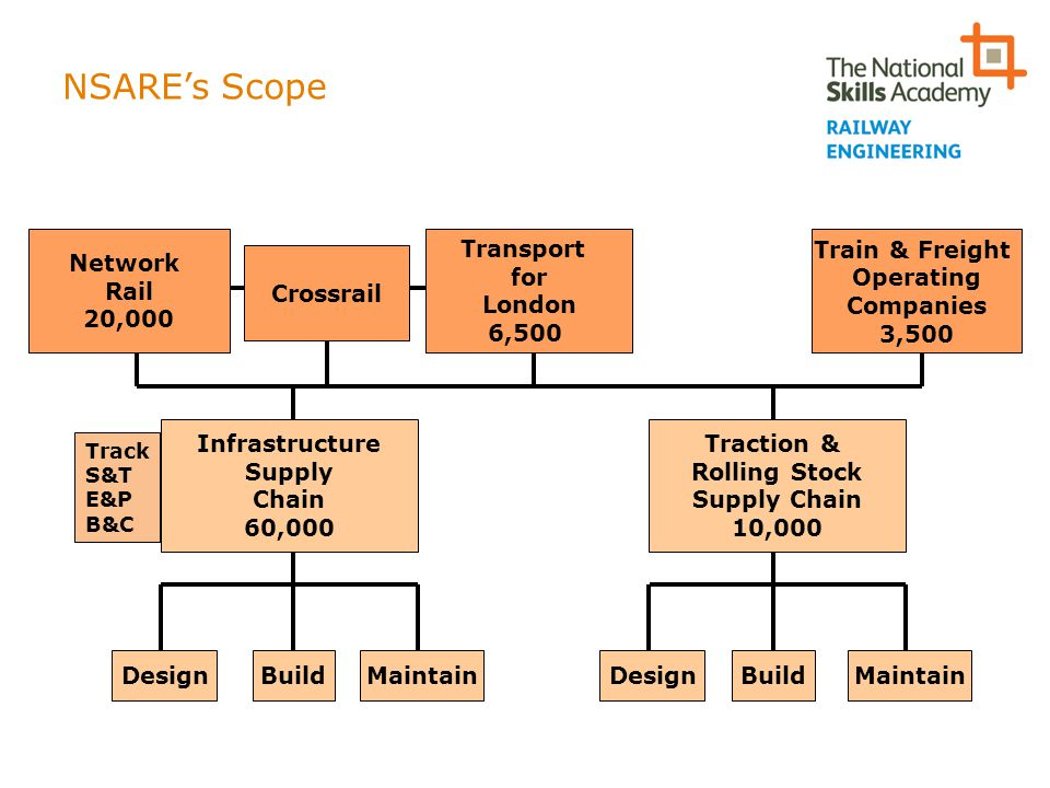 NSARE's Scope Network Rail 20,000 Transport for London 6,500