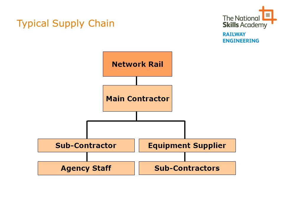 Typical Supply Chain Network Rail Main Contractor Sub-Contractor
