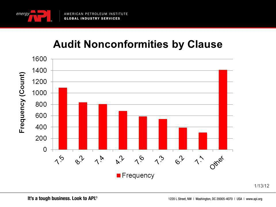 Audit Nonconformities by Clause