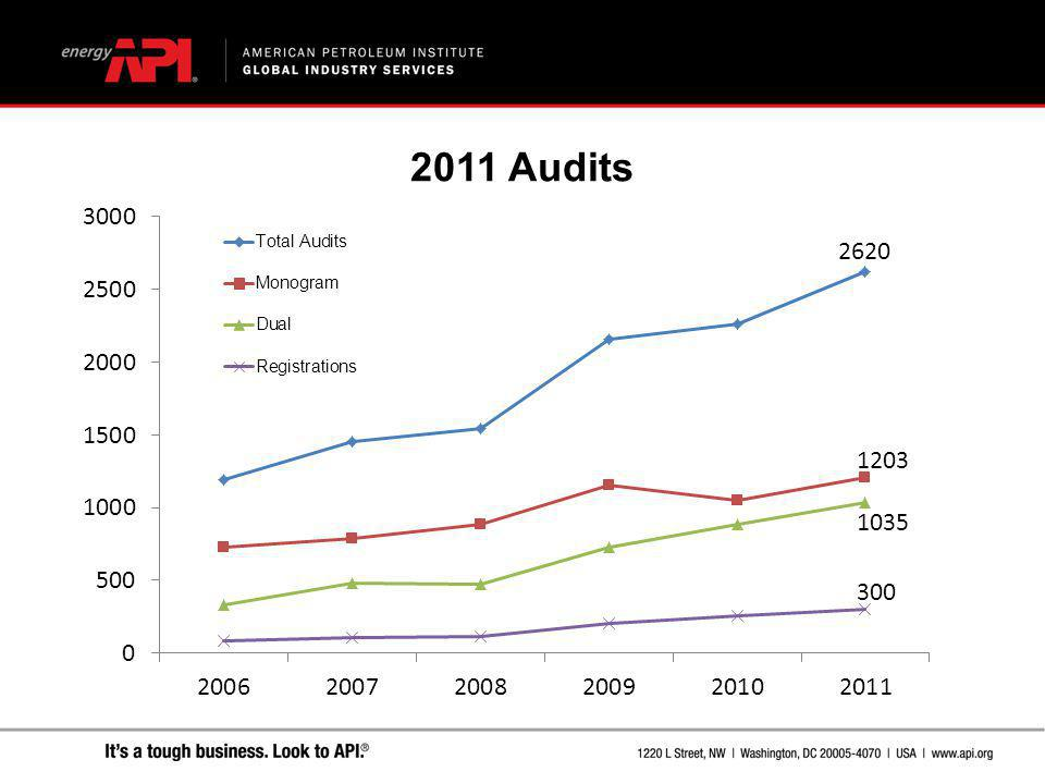 2011 Audits 16% increase between 2010 and 2011