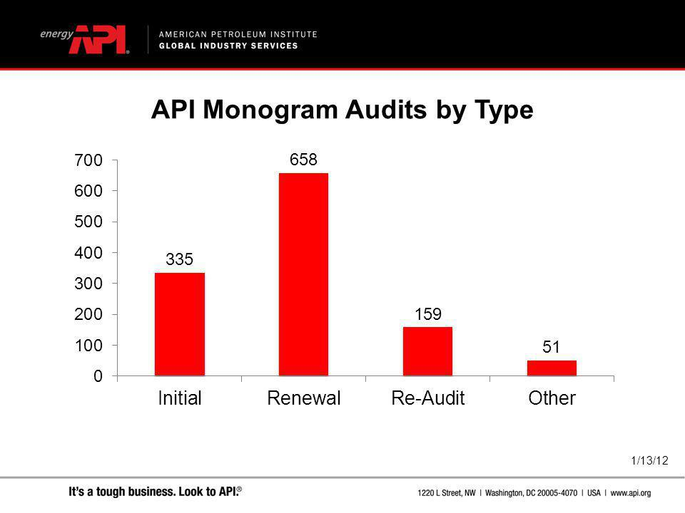 API Monogram Audits by Type