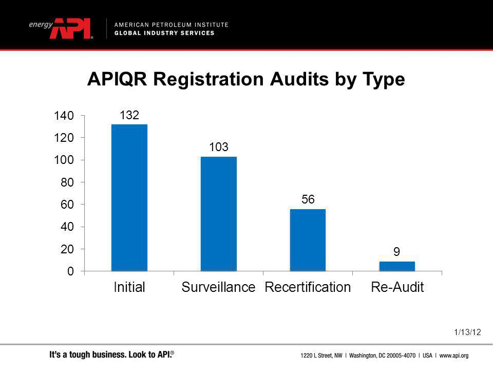 APIQR Registration Audits by Type