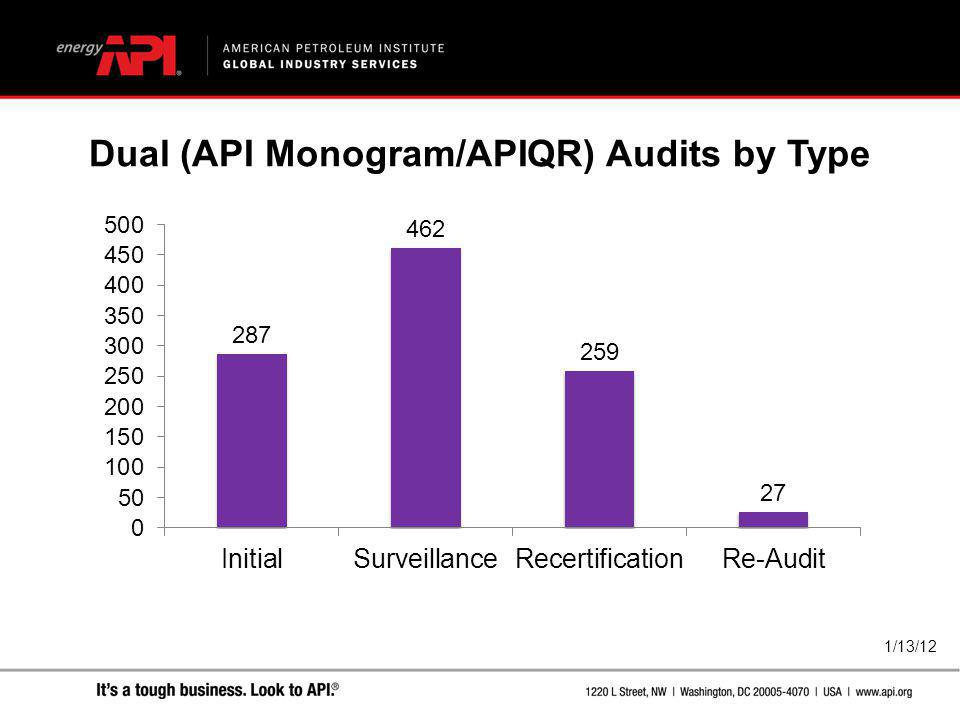 Dual (API Monogram/APIQR) Audits by Type