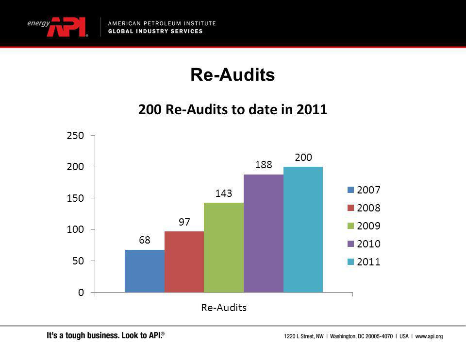 Re-Audits 200 Re-Audits to date in 2011