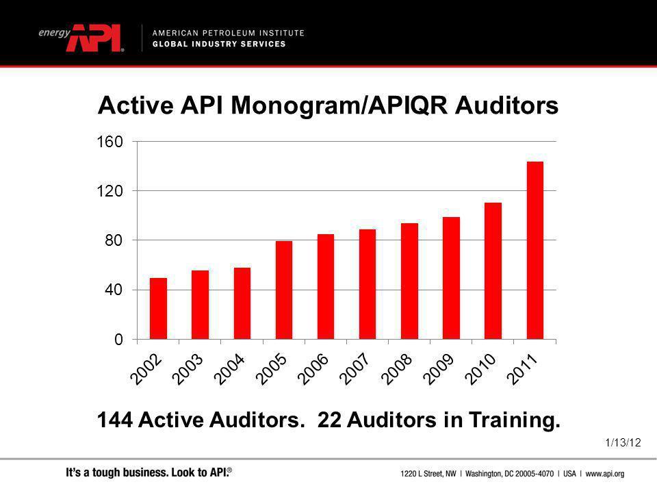 Active API Monogram/APIQR Auditors