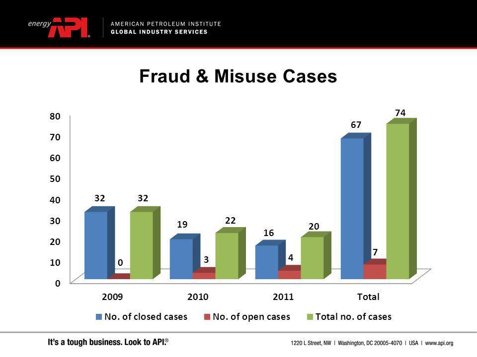 Fraud & Misuse Cases