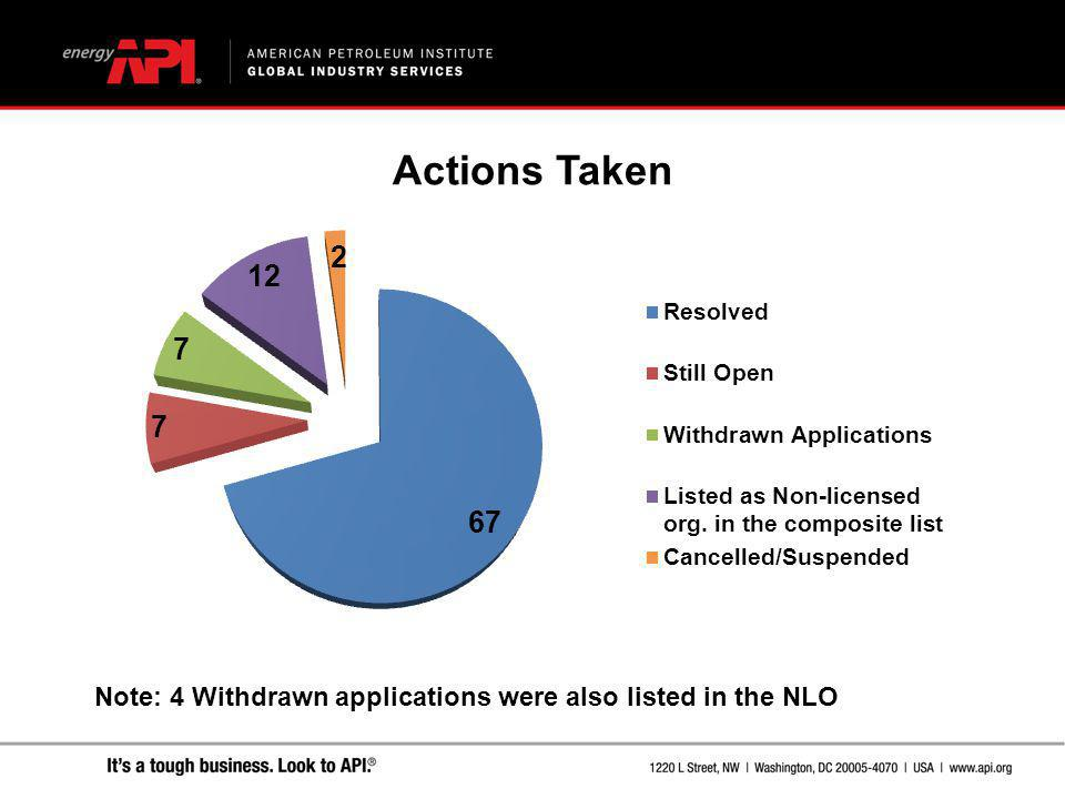 Actions Taken Note: 4 Withdrawn applications were also listed in the NLO