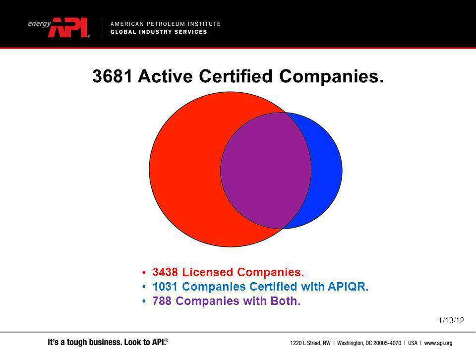 3681 Active Certified Companies.