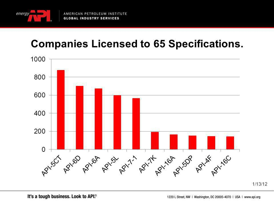Companies Licensed to 65 Specifications.