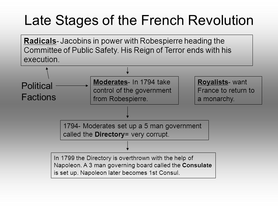 Late Stages of the French Revolution