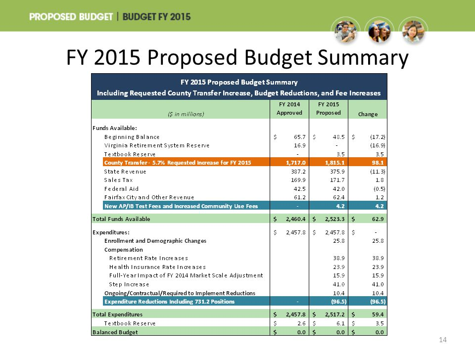 FY 2015 Proposed Budget Summary