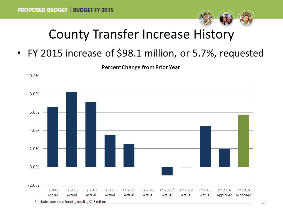 County Transfer Increase History