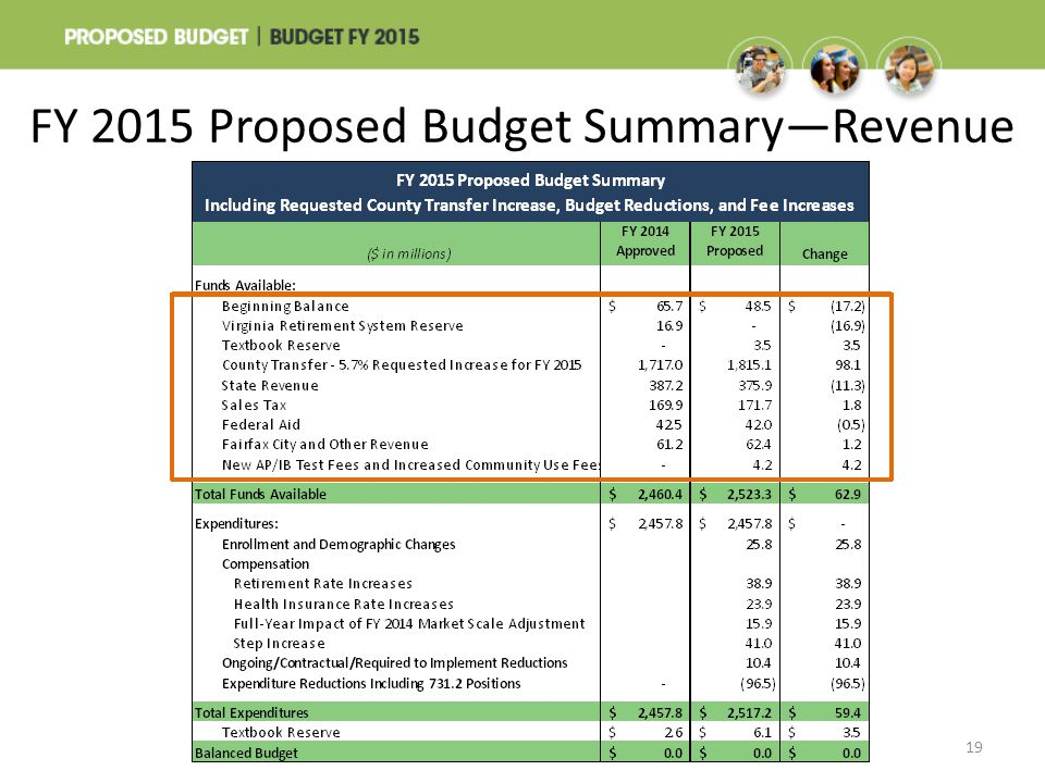 FY 2015 Proposed Budget Summary—Revenue