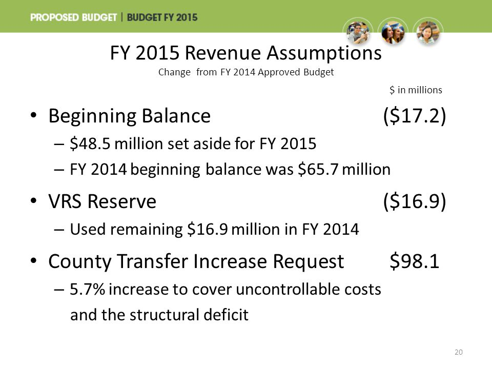 FY 2015 Revenue Assumptions Change from FY 2014 Approved Budget