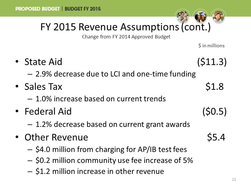 FY 2015 Revenue Assumptions (cont