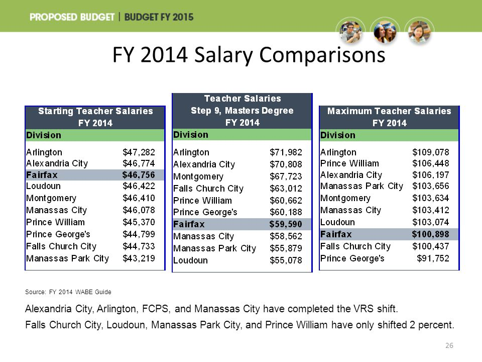 FY 2014 Salary Comparisons When compared to the nine other school divisions included in the FY 2014 WABE Guide: