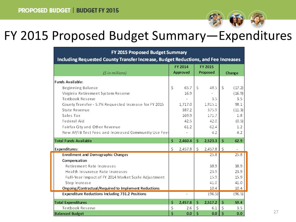 FY 2015 Proposed Budget Summary—Expenditures