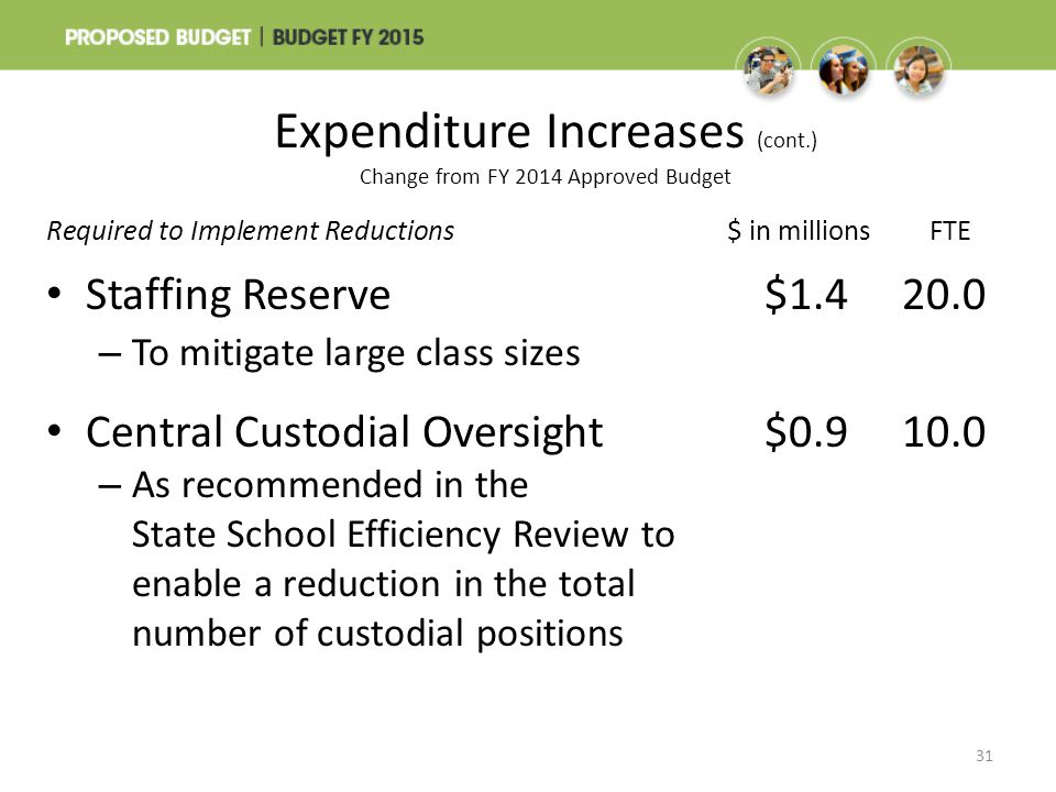 Expenditure Increases (cont.) Change from FY 2014 Approved Budget