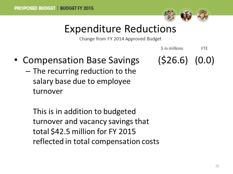 Expenditure Reductions Change from FY 2014 Approved Budget