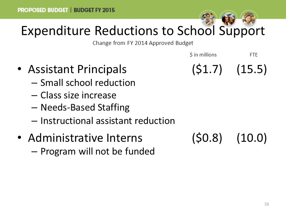 Expenditure Reductions to School Support Change from FY 2014 Approved Budget