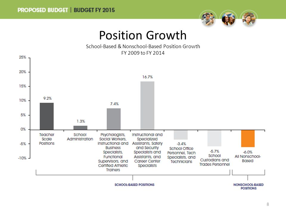 Position Growth School-Based & Nonschool-Based Position Growth FY 2009 to FY 2014