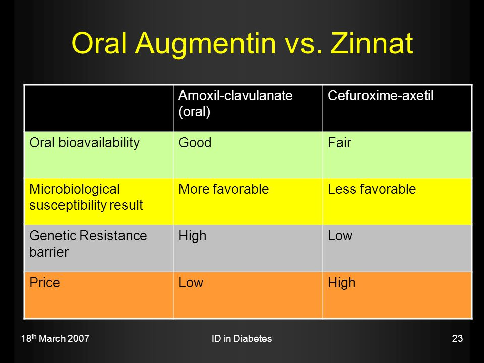 Oral Augmentin vs. Zinnat