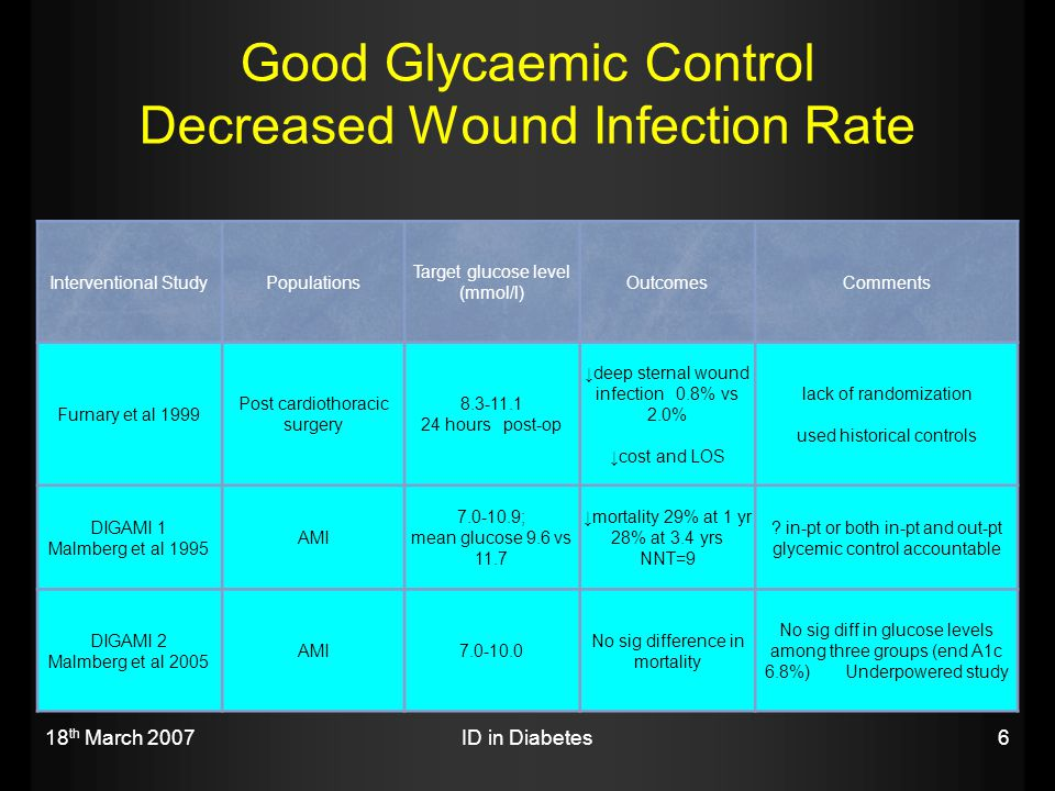 Good Glycaemic Control Decreased Wound Infection Rate