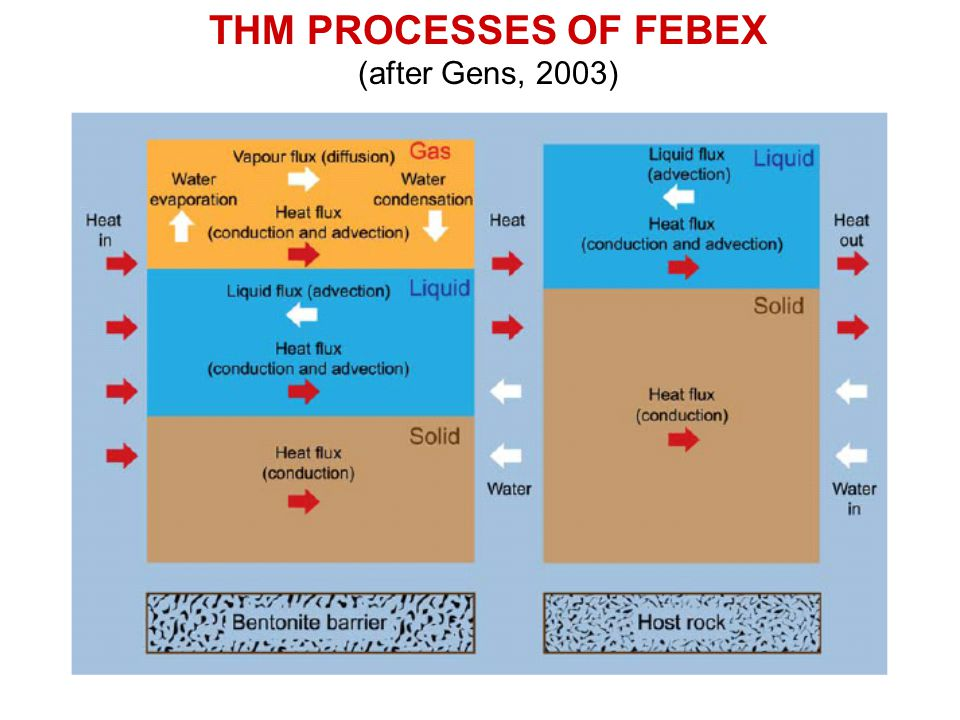 THM PROCESSES OF FEBEX (after Gens, 2003)
