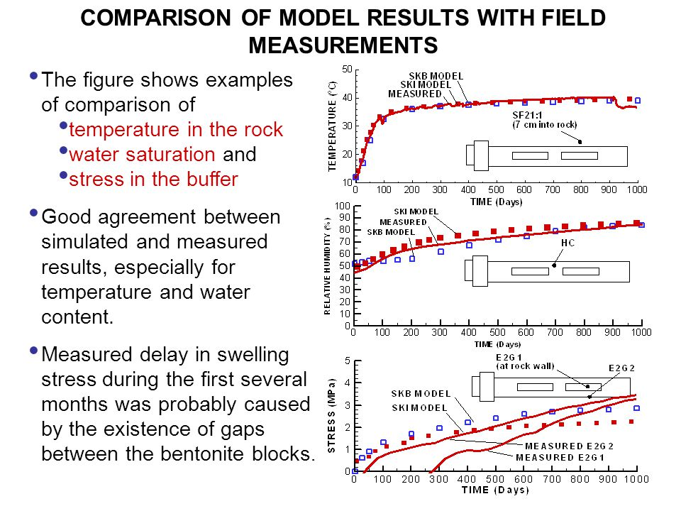 COMPARISON OF MODEL RESULTS WITH FIELD MEASUREMENTS