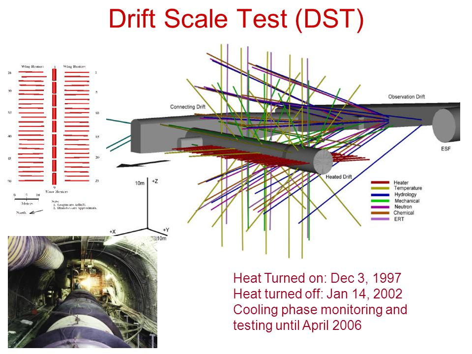 Drift Scale Test (DST) Heat Turned on: Dec 3, 1997