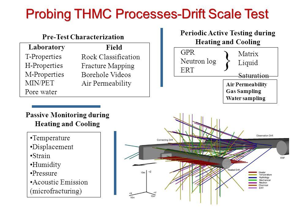 } Probing THMC Processes-Drift Scale Test