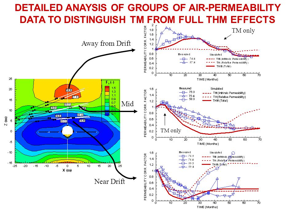 DETAILED ANAYSIS OF GROUPS OF AIR-PERMEABILITY DATA TO DISTINGUISH TM FROM FULL THM EFFECTS
