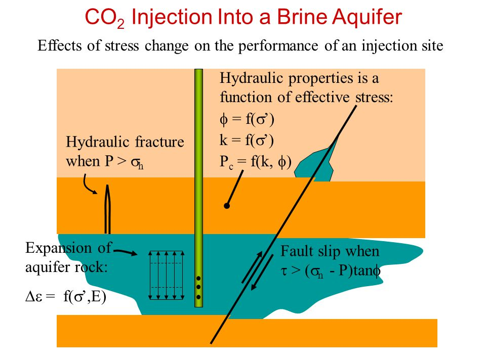 CO2 Injection Into a Brine Aquifer