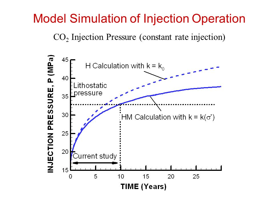 Model Simulation of Injection Operation