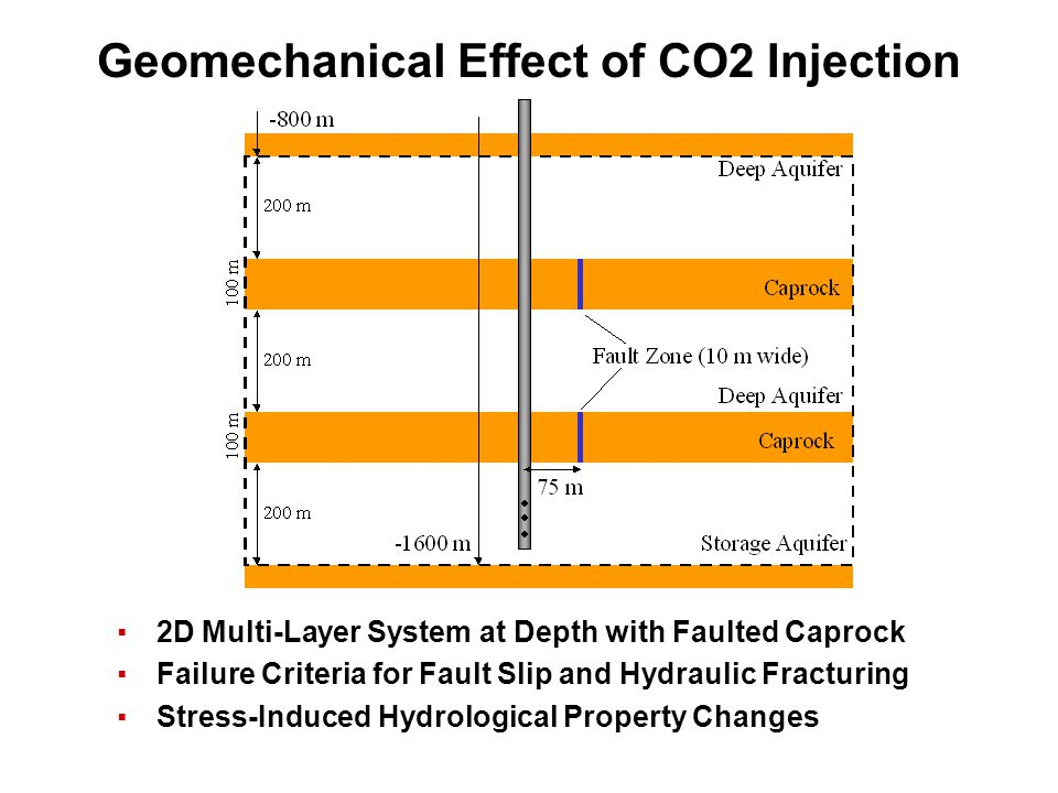 Geomechanical Effect of CO2 Injection