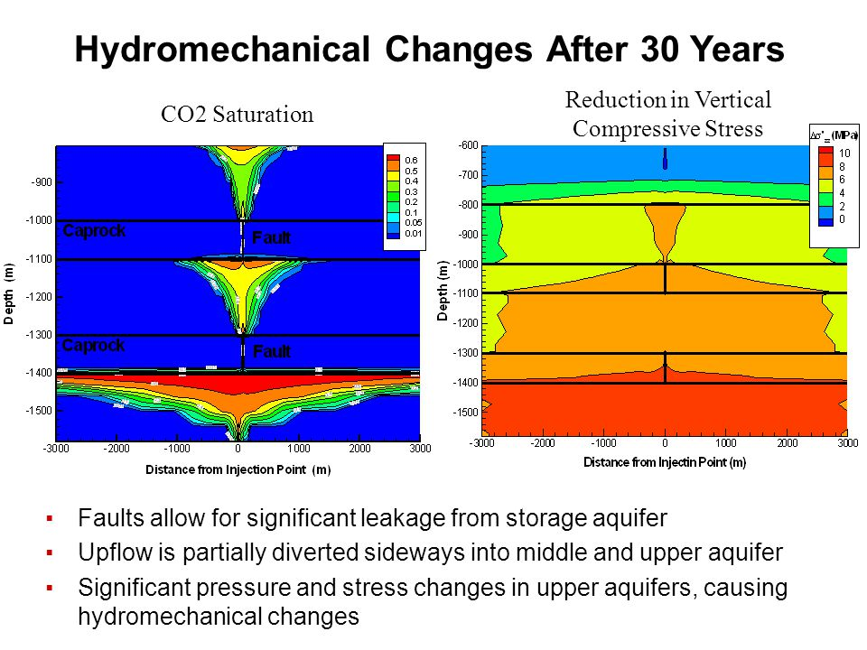 Hydromechanical Changes After 30 Years