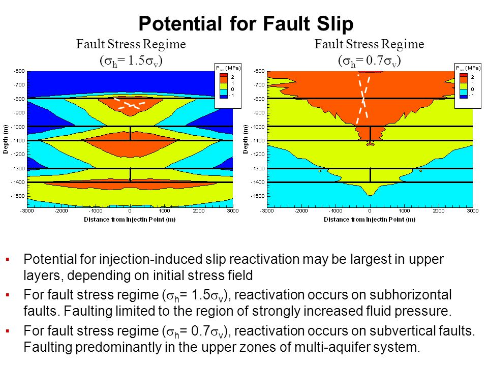 Potential for Fault Slip