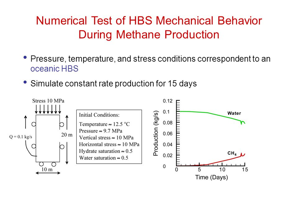Numerical Test of HBS Mechanical Behavior During Methane Production