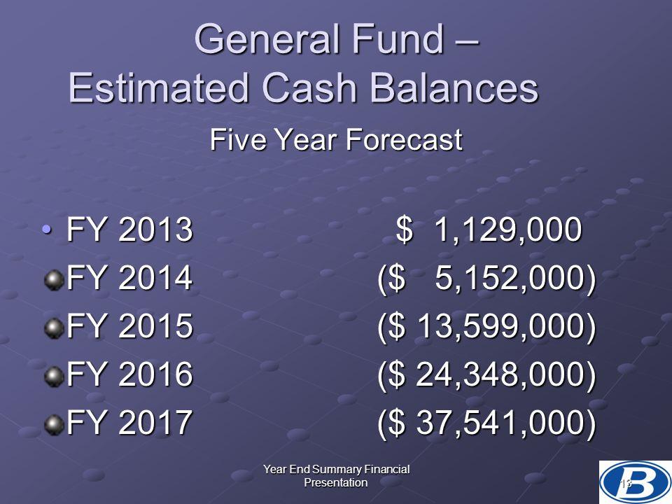 General Fund – Estimated Cash Balances