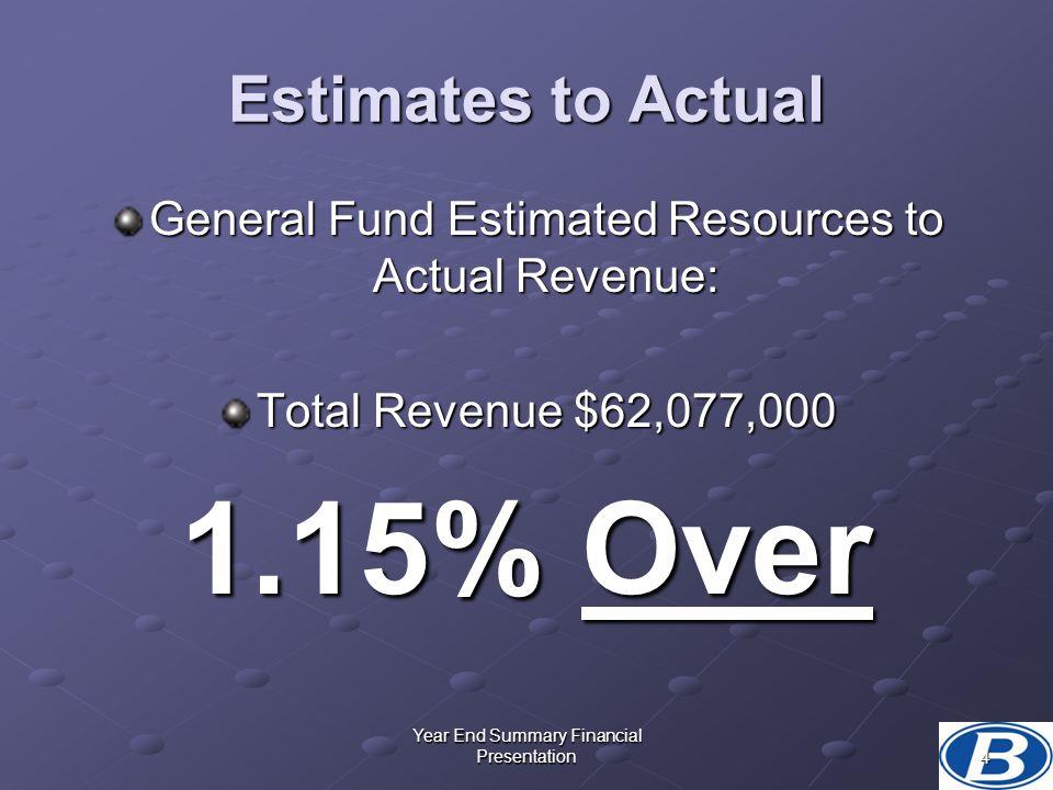 1.15% Over Estimates to Actual