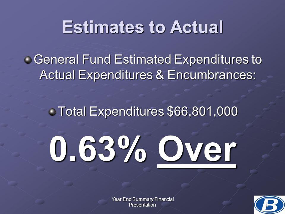 Year End Summary Financial Presentation