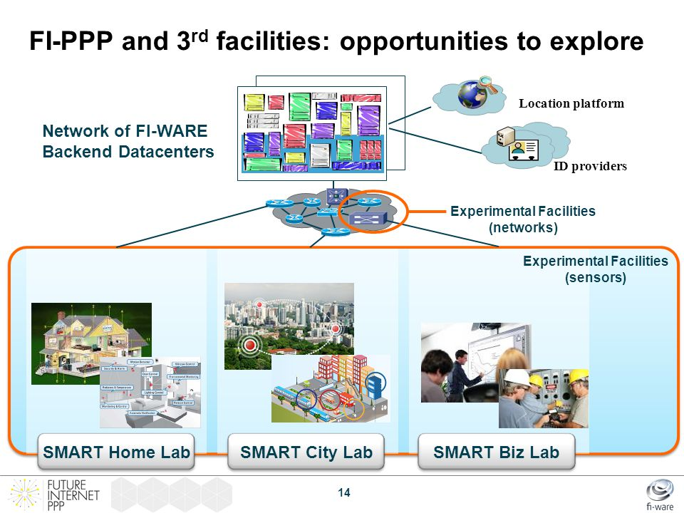 FI-PPP and 3rd facilities: opportunities to explore