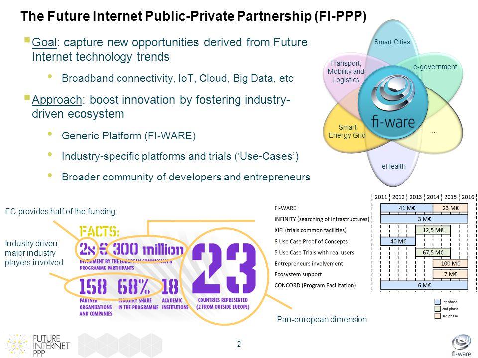 The Future Internet Public-Private Partnership (FI-PPP)