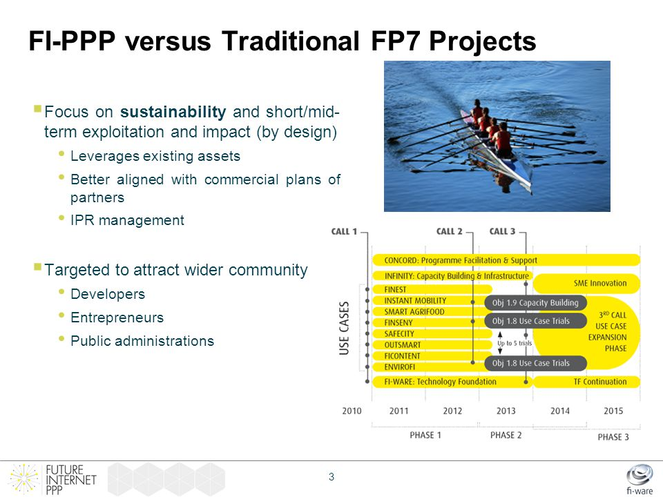 FI-PPP versus Traditional FP7 Projects