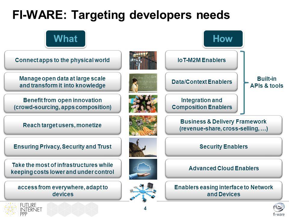 FI-WARE: Targeting developers needs