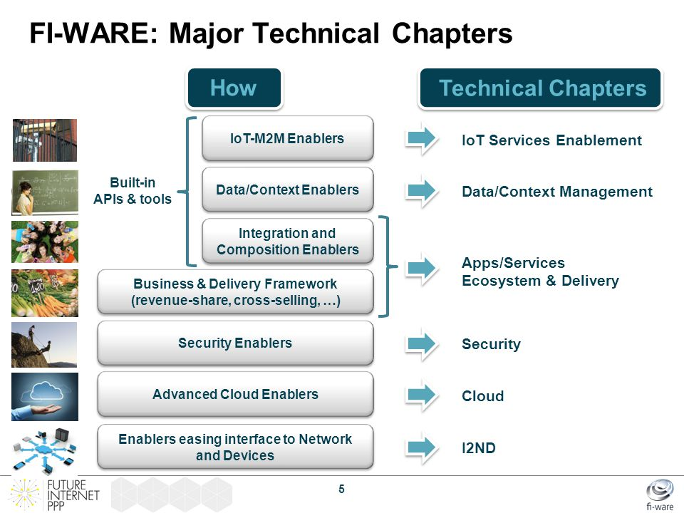 FI-WARE: Major Technical Chapters
