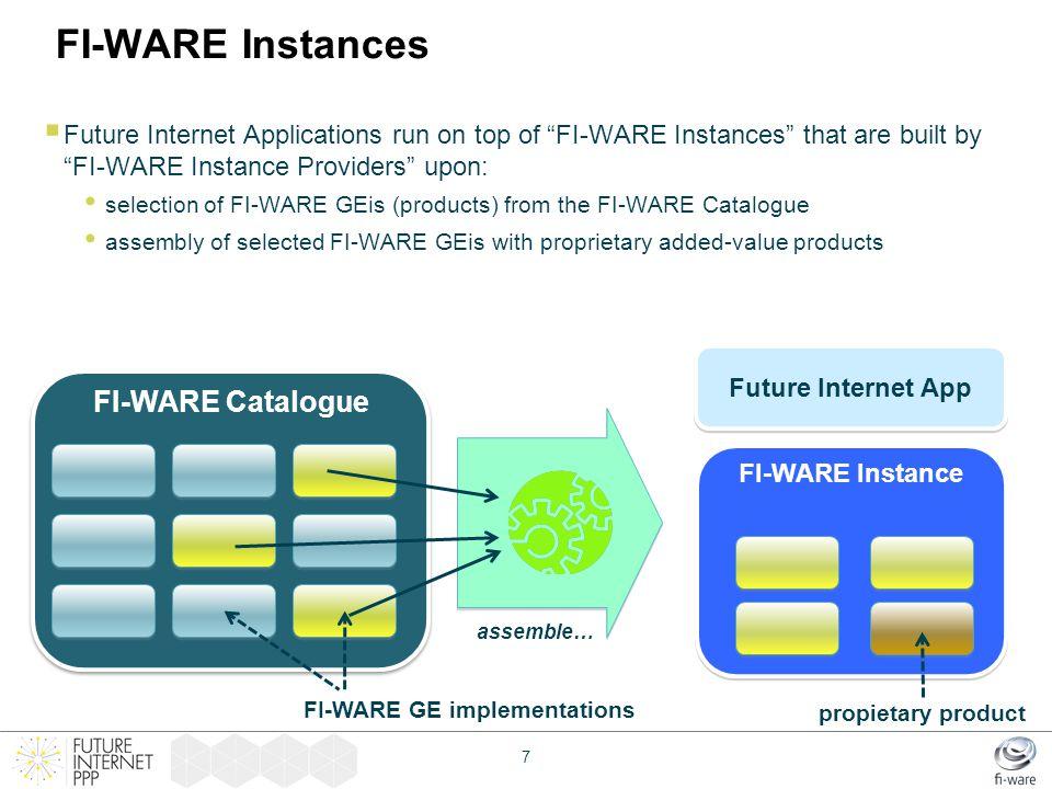 FI-WARE Instances FI-WARE Catalogue
