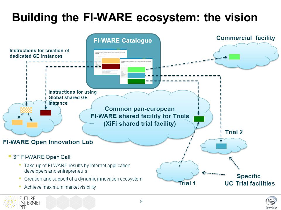 Building the FI-WARE ecosystem: the vision