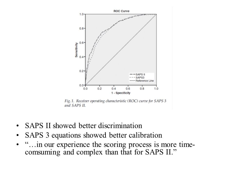 SAPS II showed better discrimination